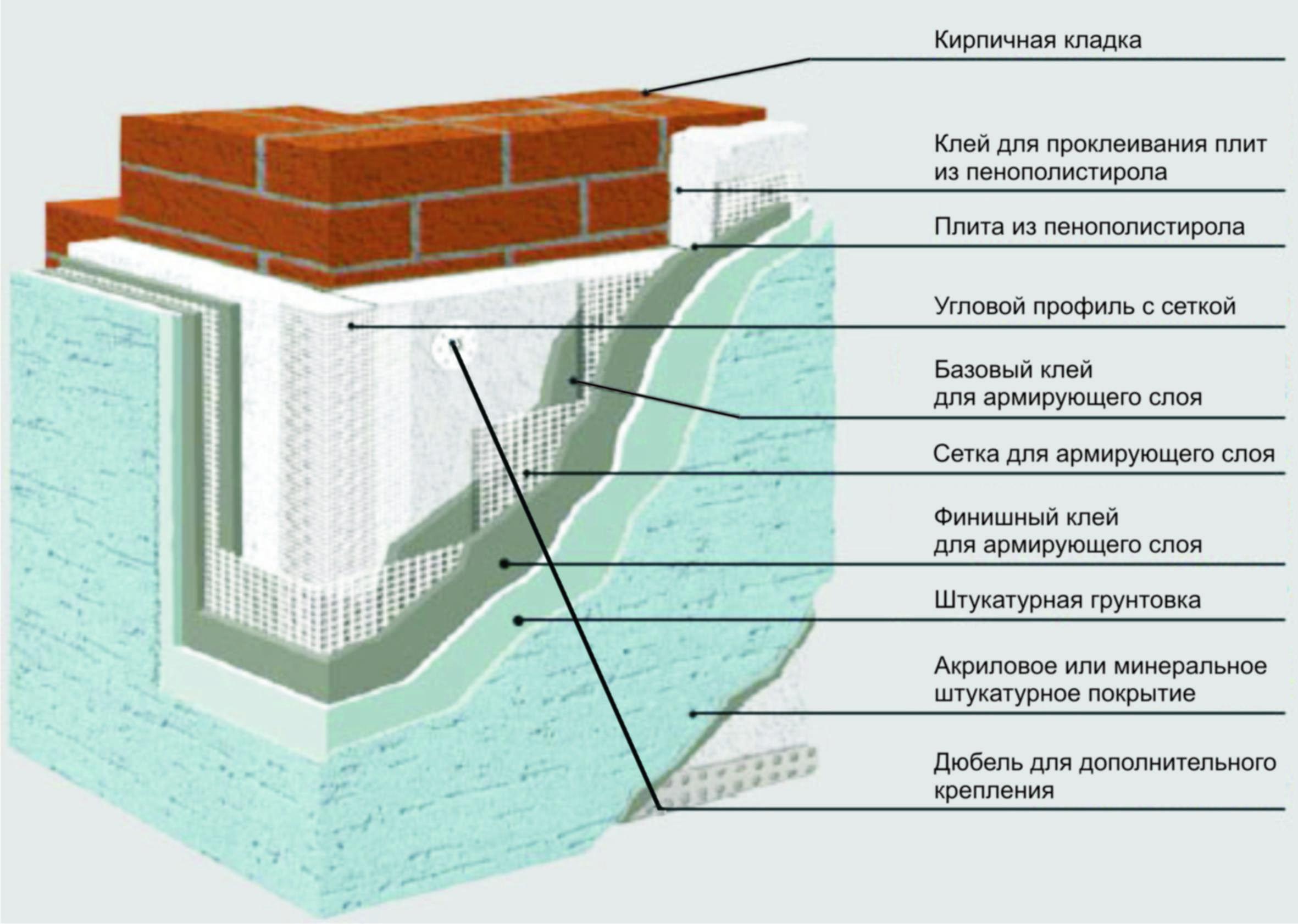 Утепление стен снаружи минватой под штукатурку : как правильно утеплить 2